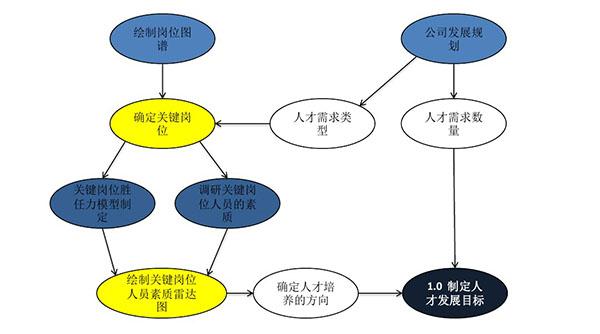 制定人才发展目标的步骤和节点