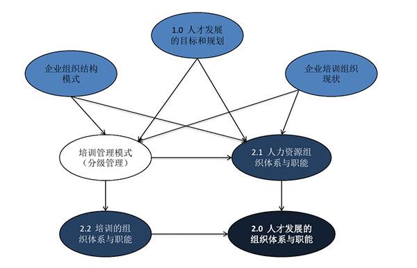 人才发展的组织体系