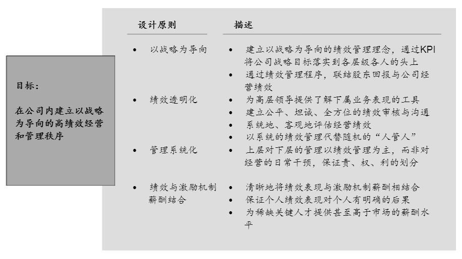绩效管理目标和设计原则