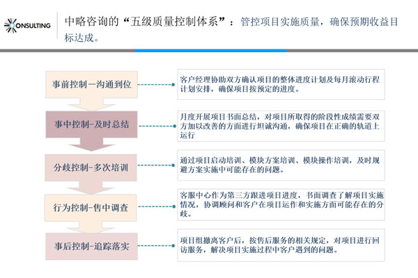 中略咨询五级质量控制体系