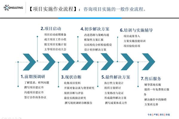 人力资源规划咨询步骤