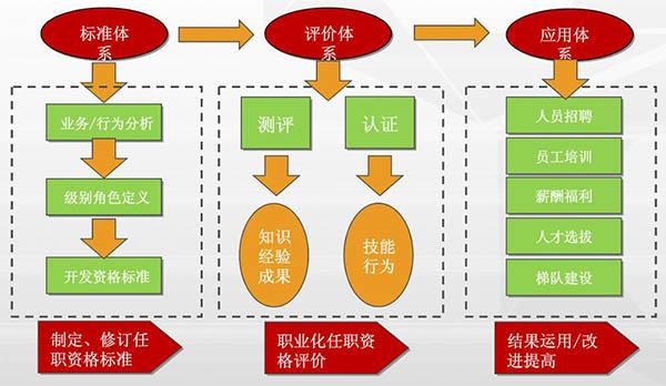任职资格管理体系的组成部分