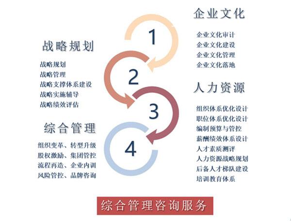 五大核心业务