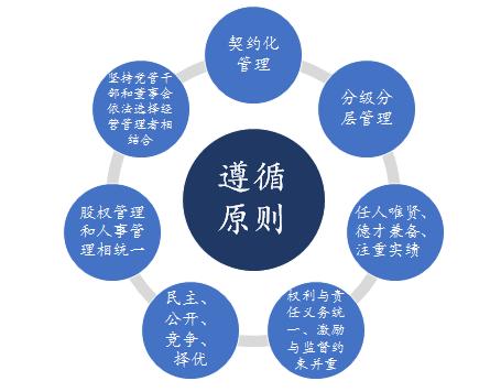 国有企业职业经理人制度建设